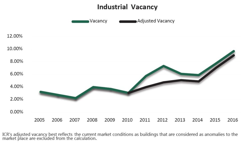 Industrial Vacancy