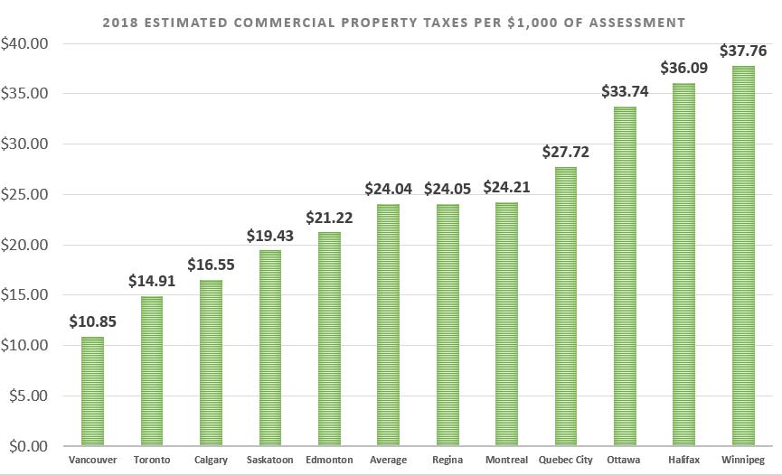 Saskatchewan Commercial Property Taxes Below Average The