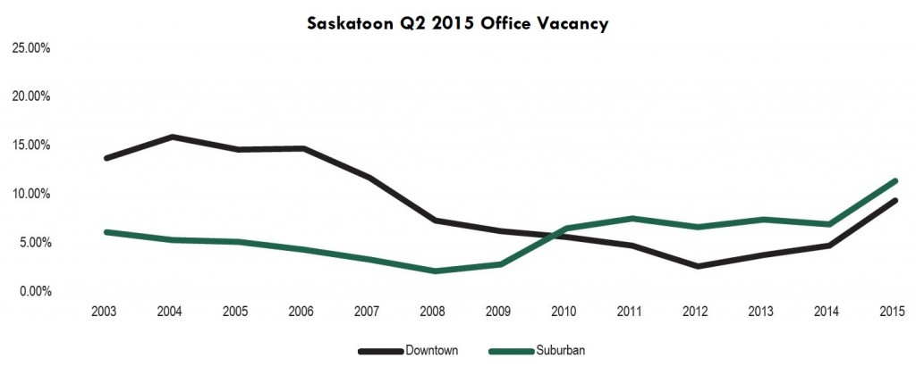 Saskatoon 2015 Office Vacancy